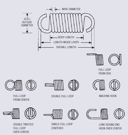 extension spring-ology guide